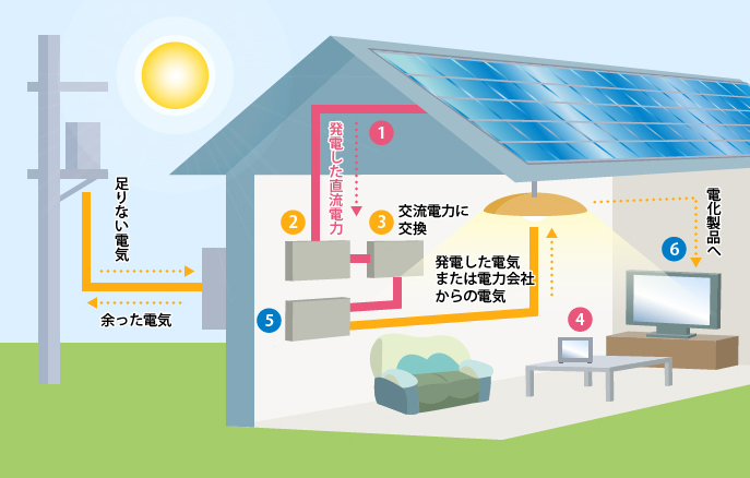 住宅用太陽光発電システムのしくみ